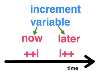 increment_variable_i