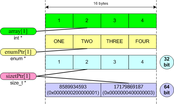 20 issues of porting C++ code to the 64-bit platform | How